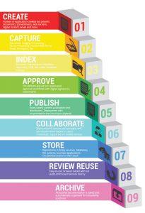 succesvol informatiemanagement