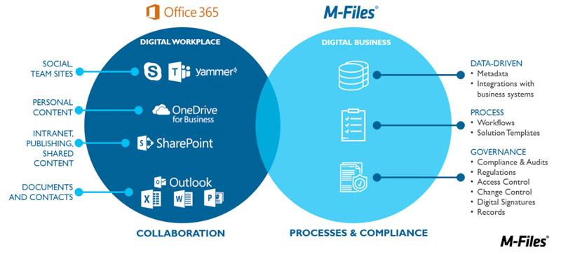 Schematische weergave document management integratie Office 365